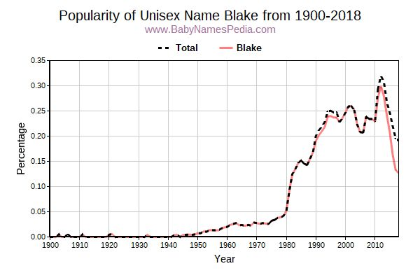 Unisex Popularity Trend  for Blake  from 1900 to 2015