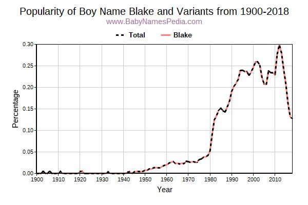 Variant Popularity Trend  for Blake  from 1900 to 2015