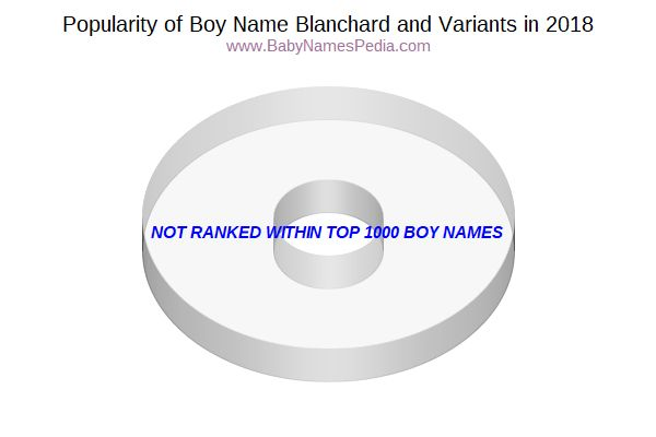 Variant Popularity Chart  for Blanchard  in 2015