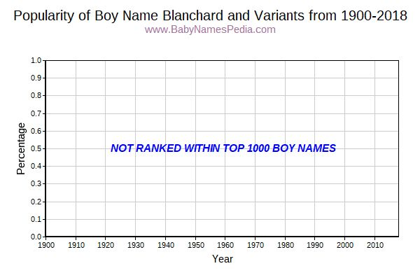 Variant Popularity Trend  for Blanchard  from 1900 to 2015