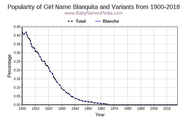 Variant Popularity Trend  for Blanquita  from 1900 to 2015