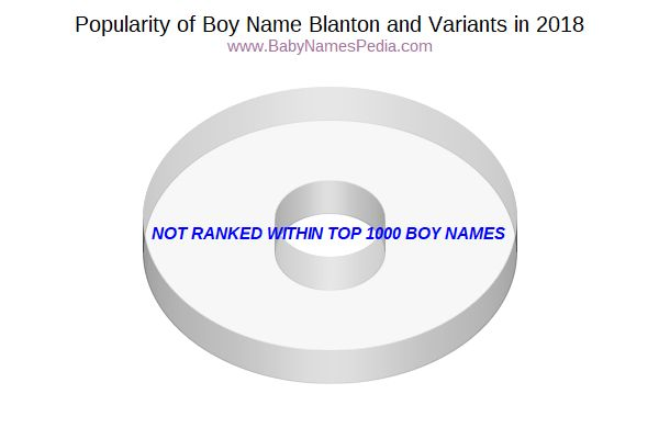 Variant Popularity Chart  for Blanton  in 2015