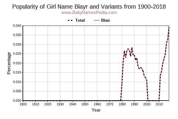 Variant Popularity Trend  for Blayr  from 1900 to 2016