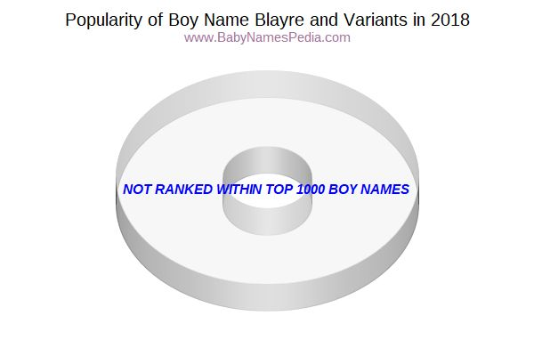 Variant Popularity Chart  for Blayre  in 2016