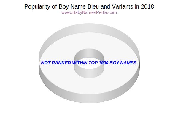 Variant Popularity Chart  for Bleu  in 2018