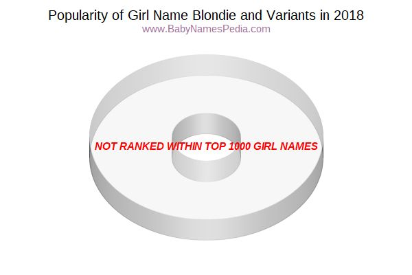 Variant Popularity Chart  for Blondie  in 2018