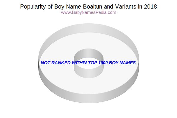 Variant Popularity Chart  for Boaltun  in 2018