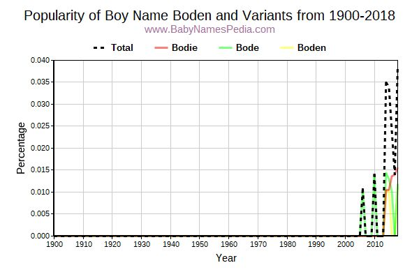 Variant Popularity Trend  for Boden  from 1900 to 2016