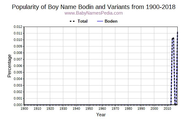 Variant Popularity Trend  for Bodin  from 1900 to 2016