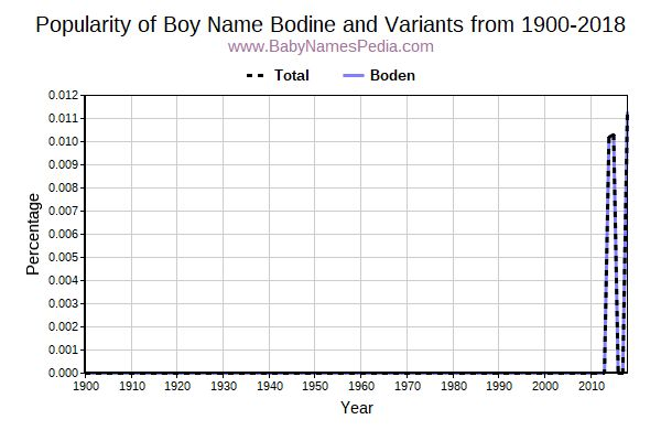 Variant Popularity Trend  for Bodine  from 1900 to 2018