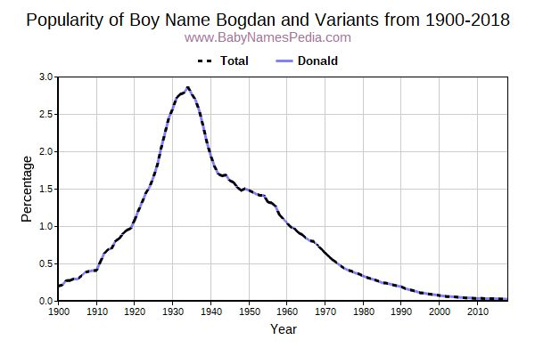 Variant Popularity Trend  for Bogdan  from 1900 to 2015