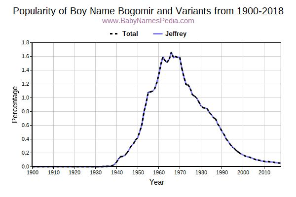Variant Popularity Trend  for Bogomir  from 1900 to 2016