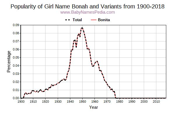 Variant Popularity Trend  for Bonah  from 1900 to 2018