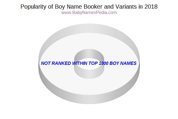 Variant Popularity Chart  for Booker  in 2018