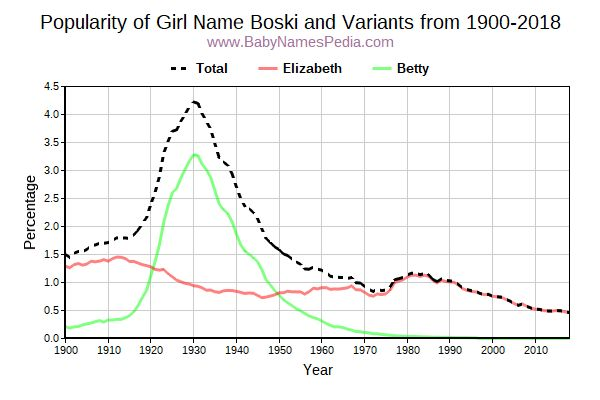 Variant Popularity Trend  for Boski  from 1900 to 2016