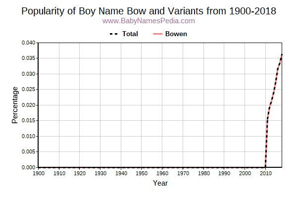 Variant Popularity Trend  for Bow  from 1900 to 2018