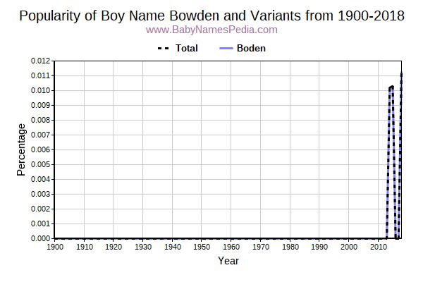 Variant Popularity Trend  for Bowden  from 1900 to 2016