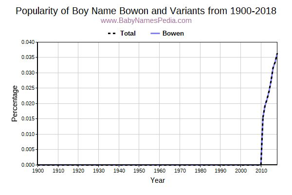 Variant Popularity Trend  for Bowon  from 1900 to 2015
