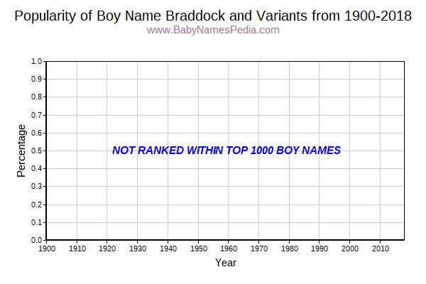 Variant Popularity Trend  for Braddock  from 1900 to 2017