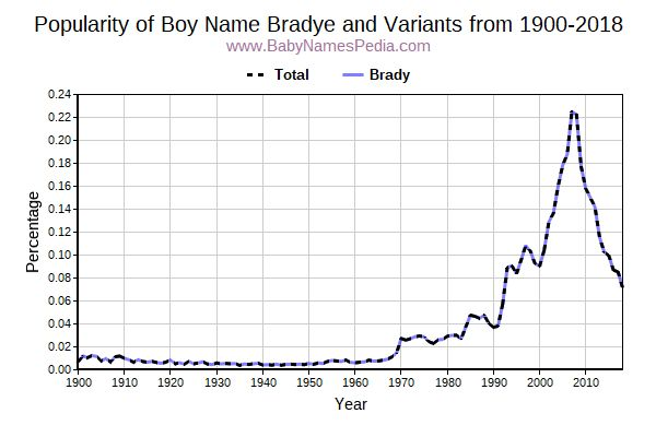 Variant Popularity Trend  for Bradye  from 1900 to 2017
