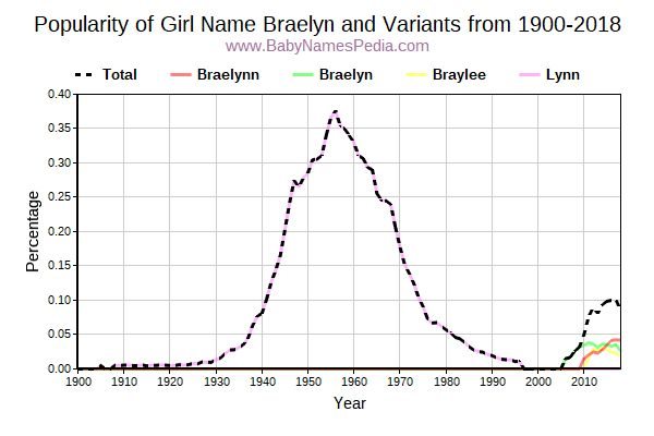 Variant Popularity Trend  for Braelyn  from 1900 to 2015