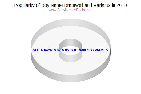 Variant Popularity Chart  for Bramwell  in 2017
