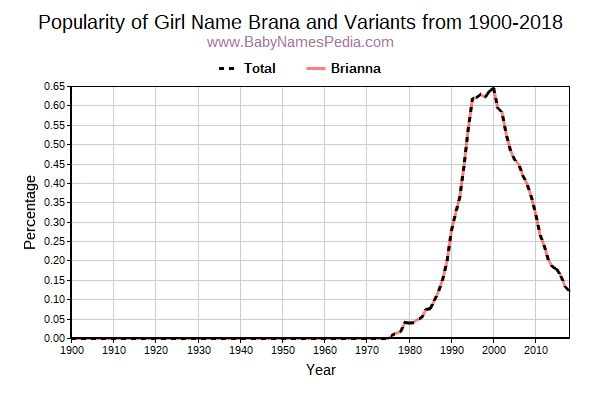 Variant Popularity Trend  for Brana  from 1900 to 2016