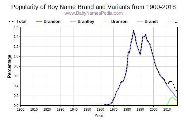 Variant Popularity Trend  for Brand  from 1900 to 2016