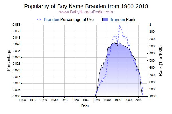 Popularity Trend  for Branden  from 1900 to 2016