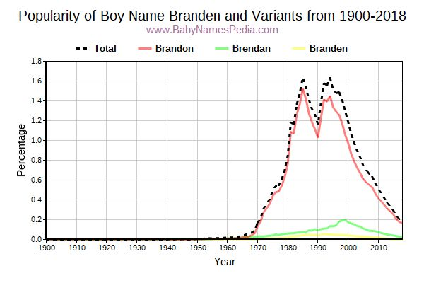 Variant Popularity Trend  for Branden  from 1900 to 2016