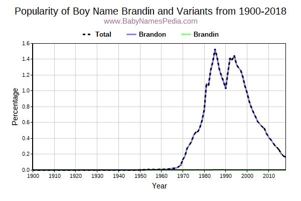 Variant Popularity Trend  for Brandin  from 1900 to 2016