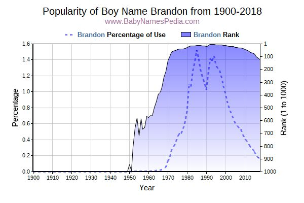 Popularity Trend  for Brandon  from 1900 to 2016