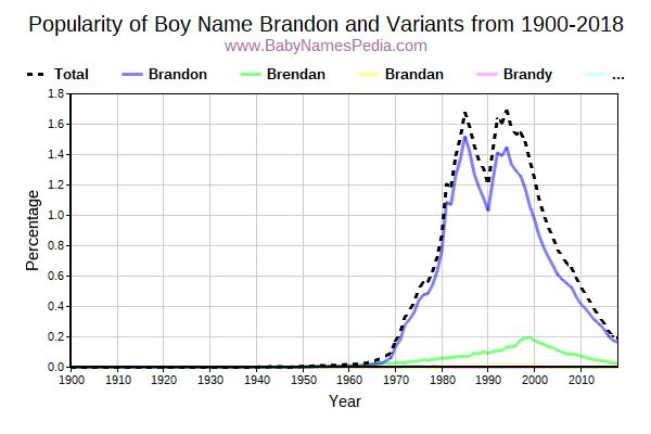 Variant Popularity Trend  for Brandon  from 1900 to 2016