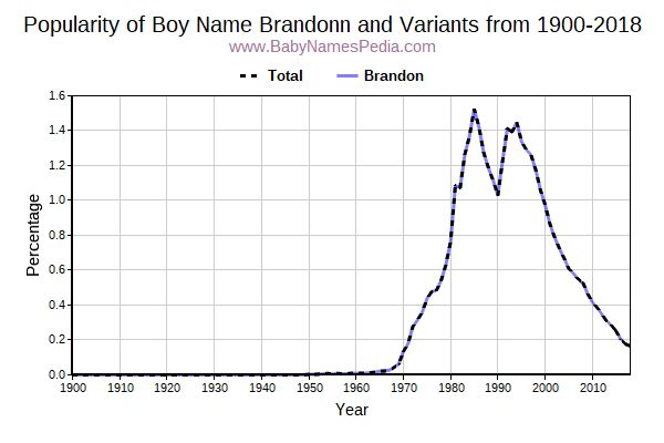 Variant Popularity Trend  for Brandonn  from 1900 to 2016