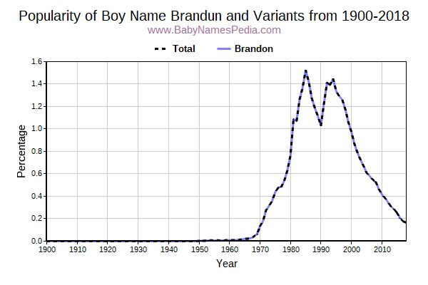 Variant Popularity Trend  for Brandun  from 1900 to 2016