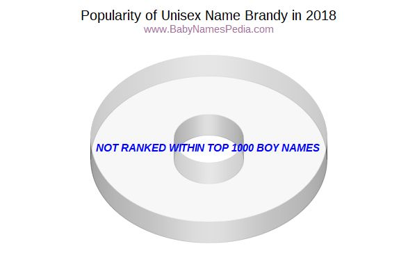 Unisex Comparison Chart  for Brandy  in 2016