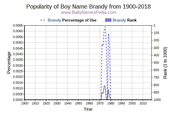Popularity Trend  for Brandy  from 1900 to 2016