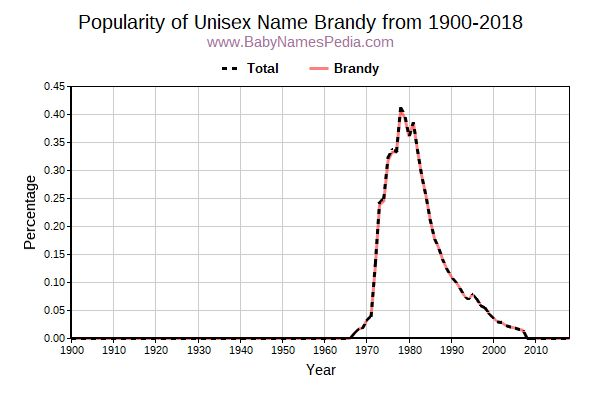 Unisex Popularity Trend  for Brandy  from 1900 to 2016