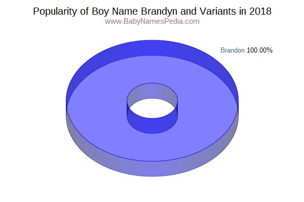 Variant Popularity Chart  for Brandyn  in 2016