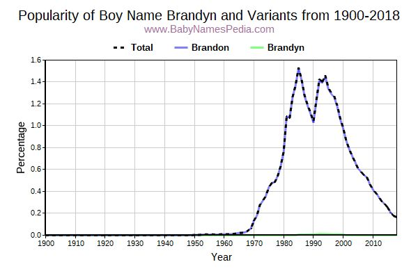 Variant Popularity Trend  for Brandyn  from 1900 to 2016