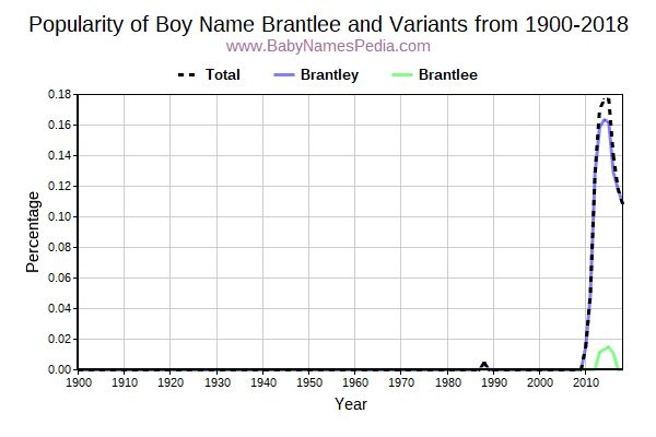 Variant Popularity Trend  for Brantlee  from 1900 to 2015