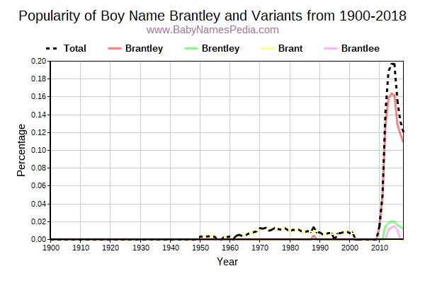 Variant Popularity Trend  for Brantley  from 1900 to 2017