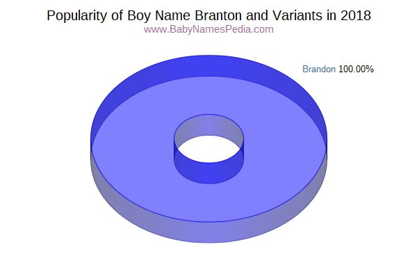 Variant Popularity Chart  for Branton  in 2016
