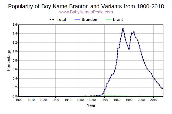 Variant Popularity Trend  for Branton  from 1900 to 2016