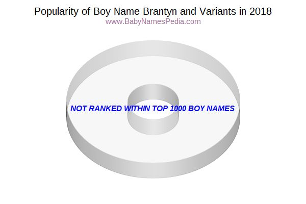 Variant Popularity Chart  for Brantyn  in 2016
