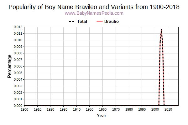 Variant Popularity Trend  for Bravileo  from 1900 to 2016