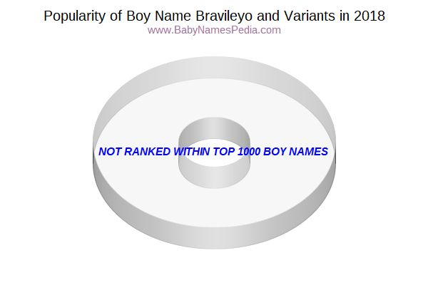 Variant Popularity Chart  for Bravileyo  in 2015