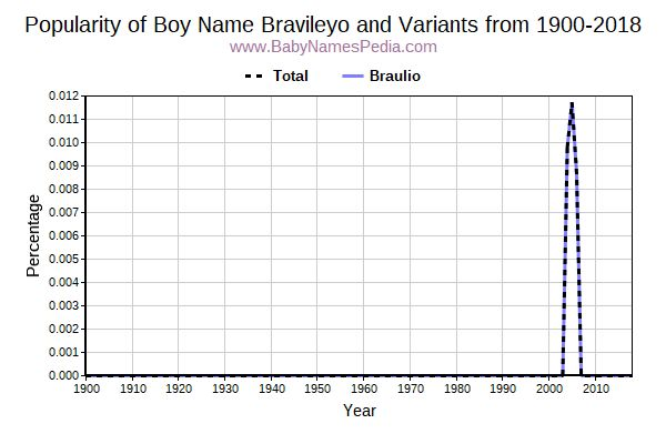 Variant Popularity Trend  for Bravileyo  from 1900 to 2015