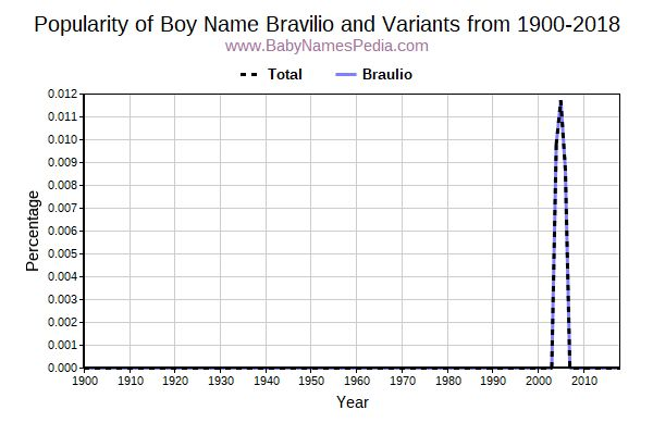 Variant Popularity Trend  for Bravilio  from 1900 to 2015