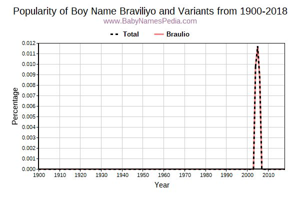 Variant Popularity Trend  for Braviliyo  from 1900 to 2016